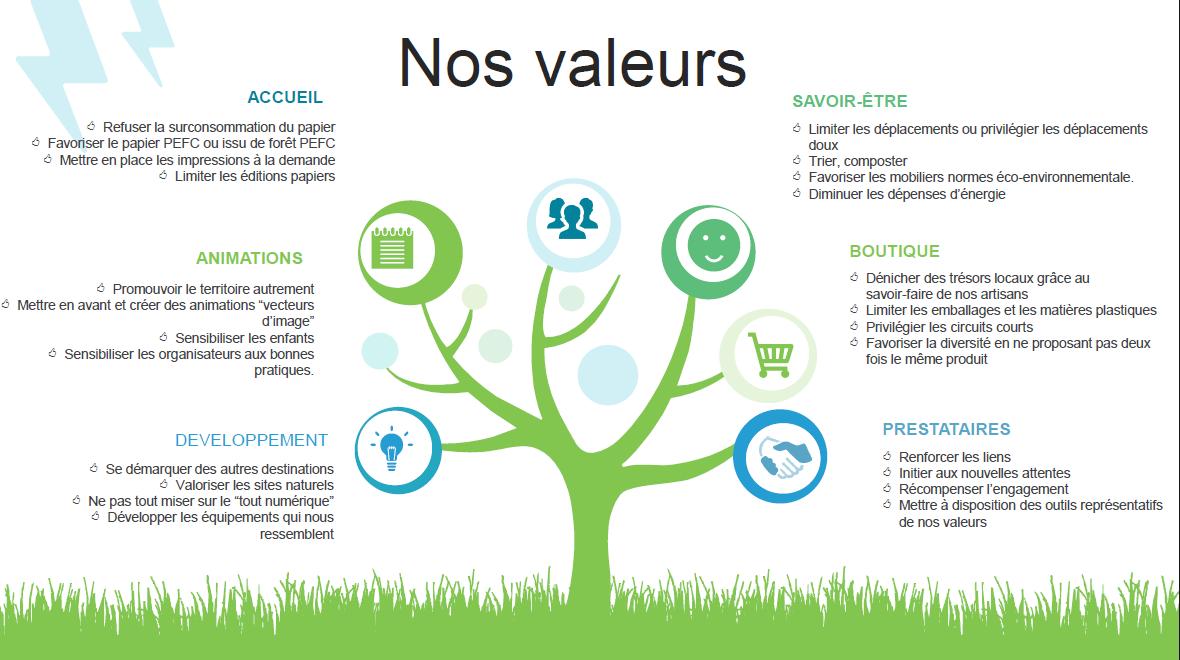 Les valeurs de l'office de tourisme Rives de Saône
